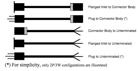 cable configurations